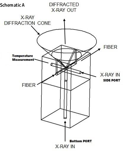 Fiber Heating and X Ray or Neutron Beams