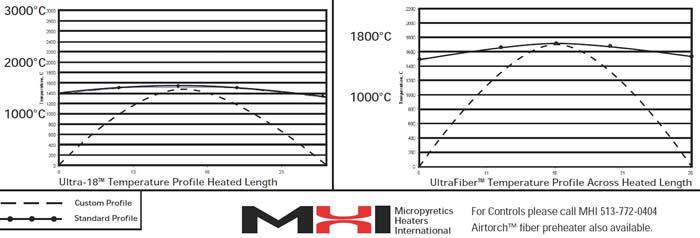 Fiber heater temperature profile
