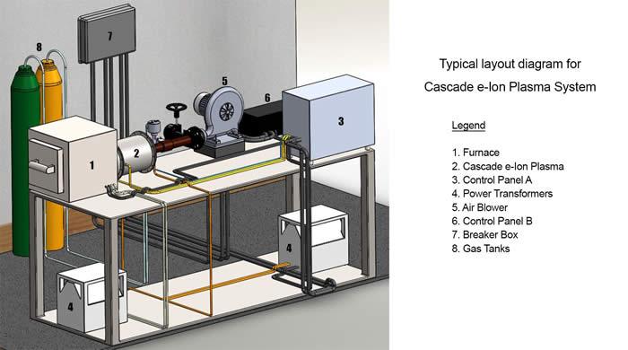 Cascade e-ion EIZ layout