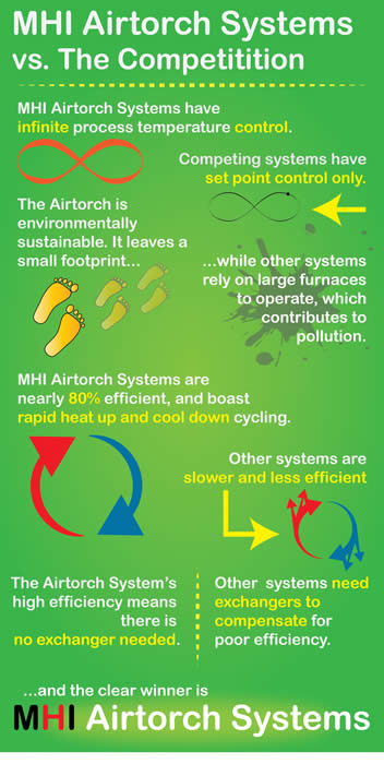Airtorch Infographic