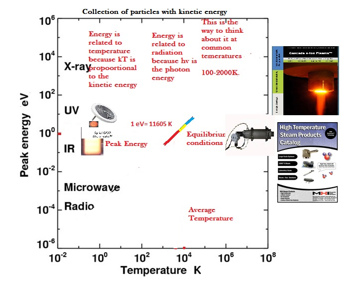 Electron Volts (eV) and Temperature (T)