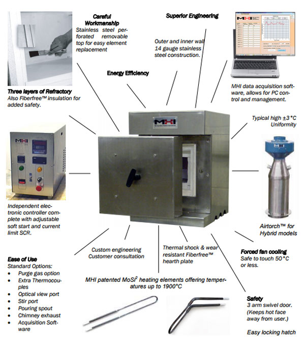 MHI Furnace Features