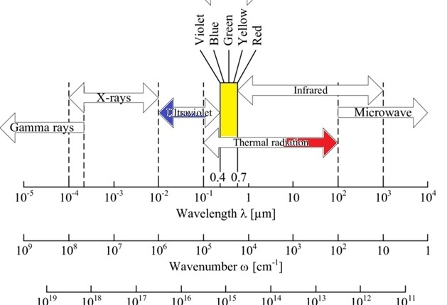 wavenumber wavelength and frequency chart