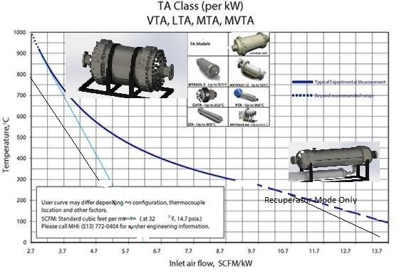 Temperature for Air Flow