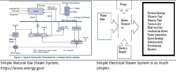 Electric Heating Steam Generators are Very Simple to Operate Compared to Fuel Steam production