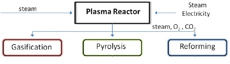 Gasification Pyrolysis and Reforming